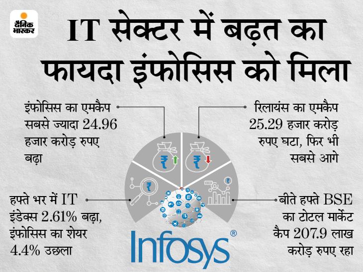 10 में से 8 कंपनियों का मार्केट कैप 72.44 हजार करोड़ रुपए बढ़ा, इंफोसिस ने सबको पीछे छोड़ा बिजनेस,Business - Dainik Bhaskar