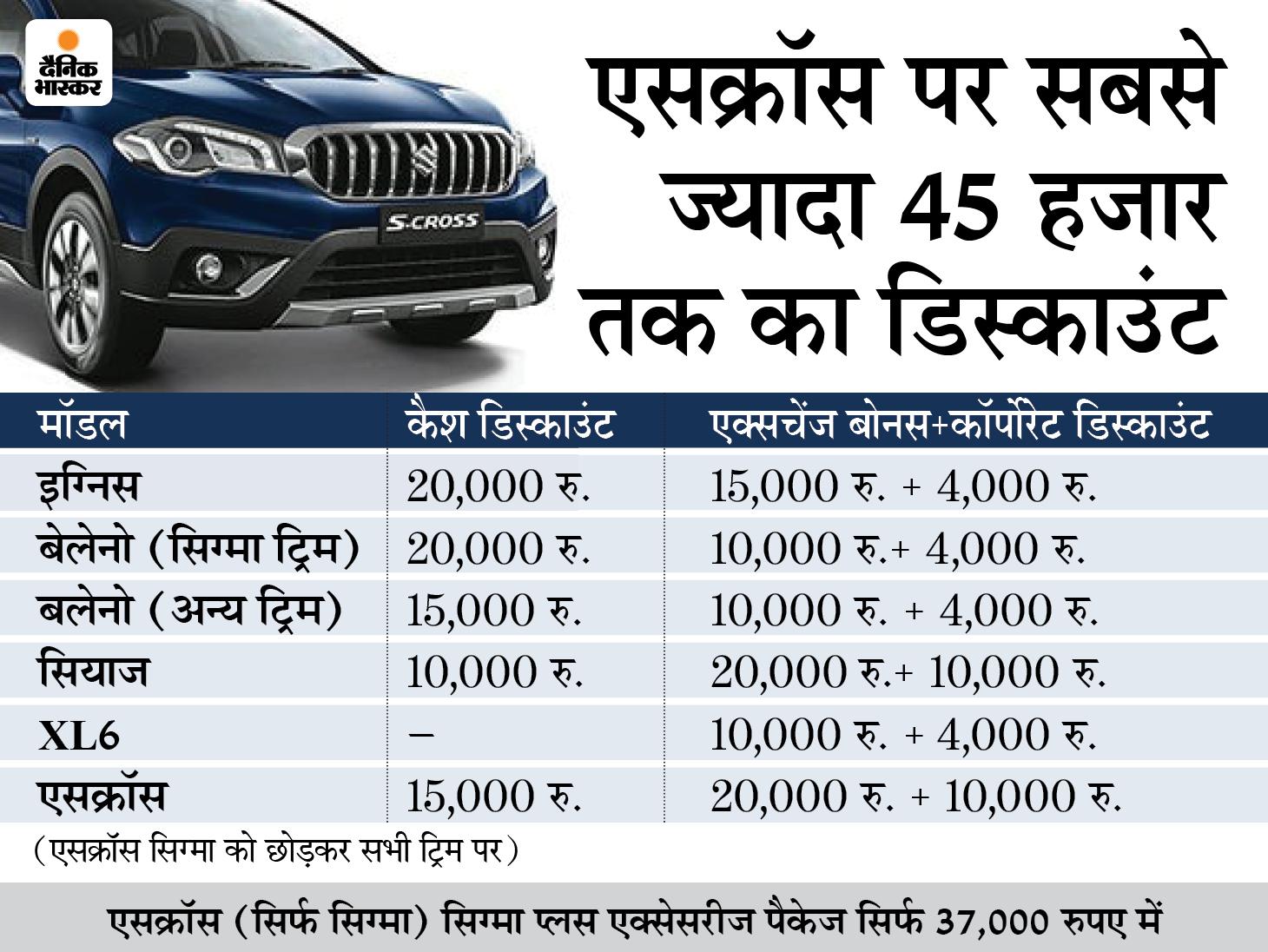 इस महीने नेक्सा डीलरशिप की कार खरीदना हो सकता है फायदे का सौदा, इन 5 कारों पर मिल रहा है 45 हजार रु. तक का डिस्काउंट टेक & ऑटो,Tech & Auto - Dainik Bhaskar