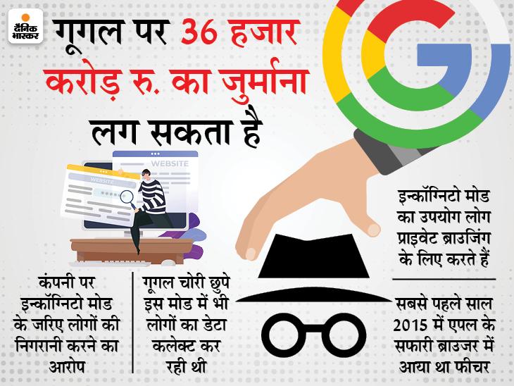 जानिए क्या है इन्कॉग्निटो मोड, कैसे काम करता है और इसके कारण कंपनी पर क्यों लग रहा है जुर्माना टेक & ऑटो,Tech & Auto - Dainik Bhaskar
