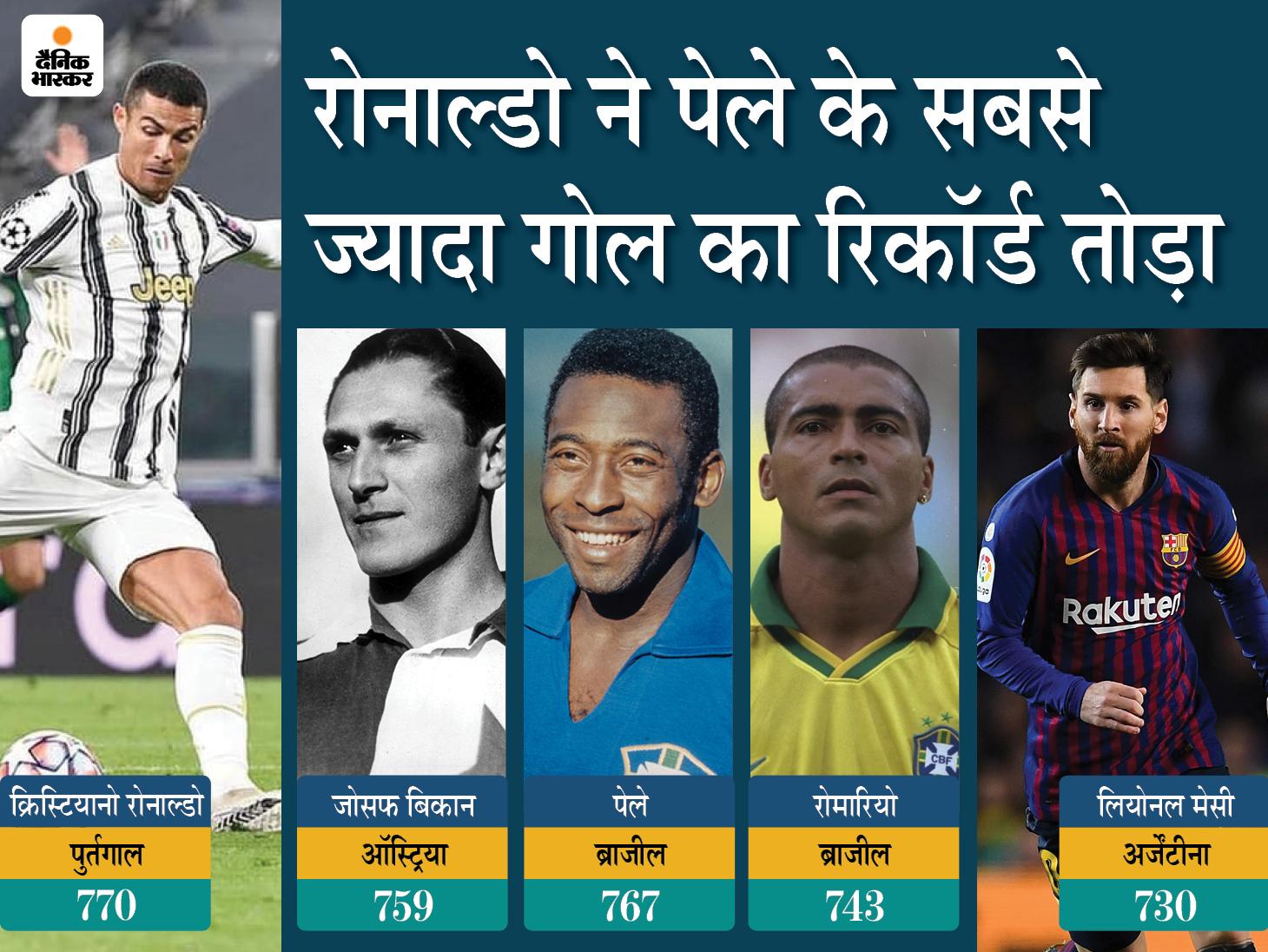 फुटबॉल इतिहास में सबसे ज्यादा 770 गोल दागने वाले खिलाड़ी बने; पेले ने बधाई दी, बोले- हमारी दोस्ती आगे भी बनी रहेगी स्पोर्ट्स,Sports - Dainik Bhaskar