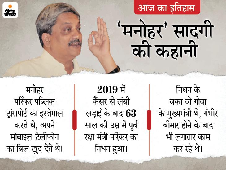 मनोहर पर्रिकर का निधन हुआ, जो मुख्यमंत्री होते हुए भी स्कूटर से चलते थे, टी स्टॉल पर खड़े होकर चाय पीते नजर आ जाते थे|देश,National - Dainik Bhaskar