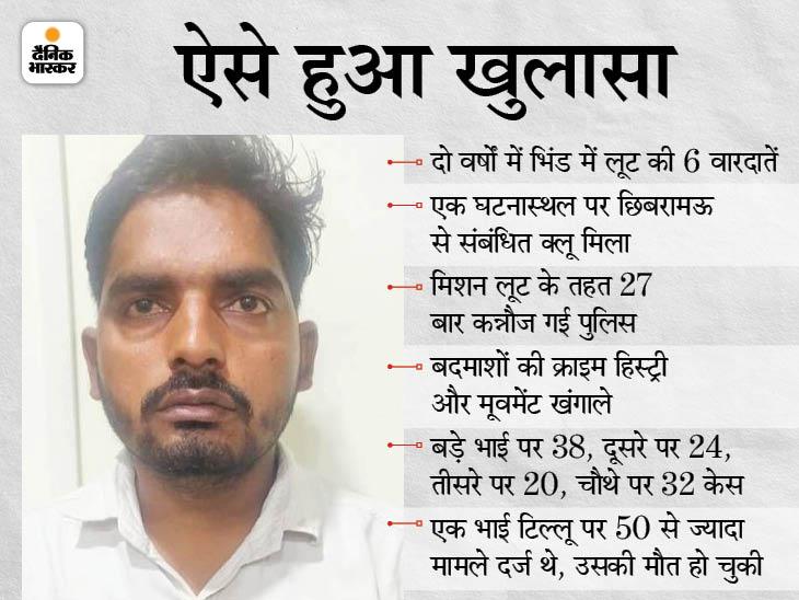 कानपुर के गैंगस्टर विकास दुबे जितने कुख्यात हैं कन्नौज के 4 भाई; भिंड में 1 पकड़ाया, 3 पहले से जेल में, 5वें भाई का हो चुका है एनकाउंटर|मध्य प्रदेश,Madhya Pradesh - Dainik Bhaskar