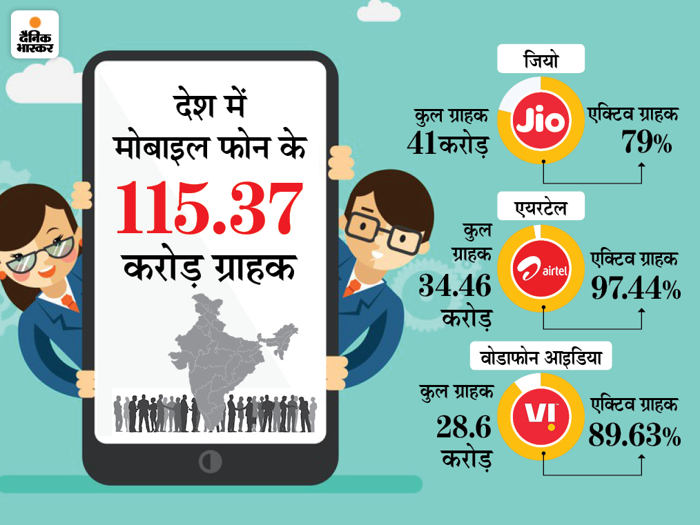 ढाई साल में पहली बार वोडाफोन आइडिया ने जोड़े ग्राहक, जनवरी में 17 लाख यूजर्स जुड़े|बिजनेस,Business - Dainik Bhaskar