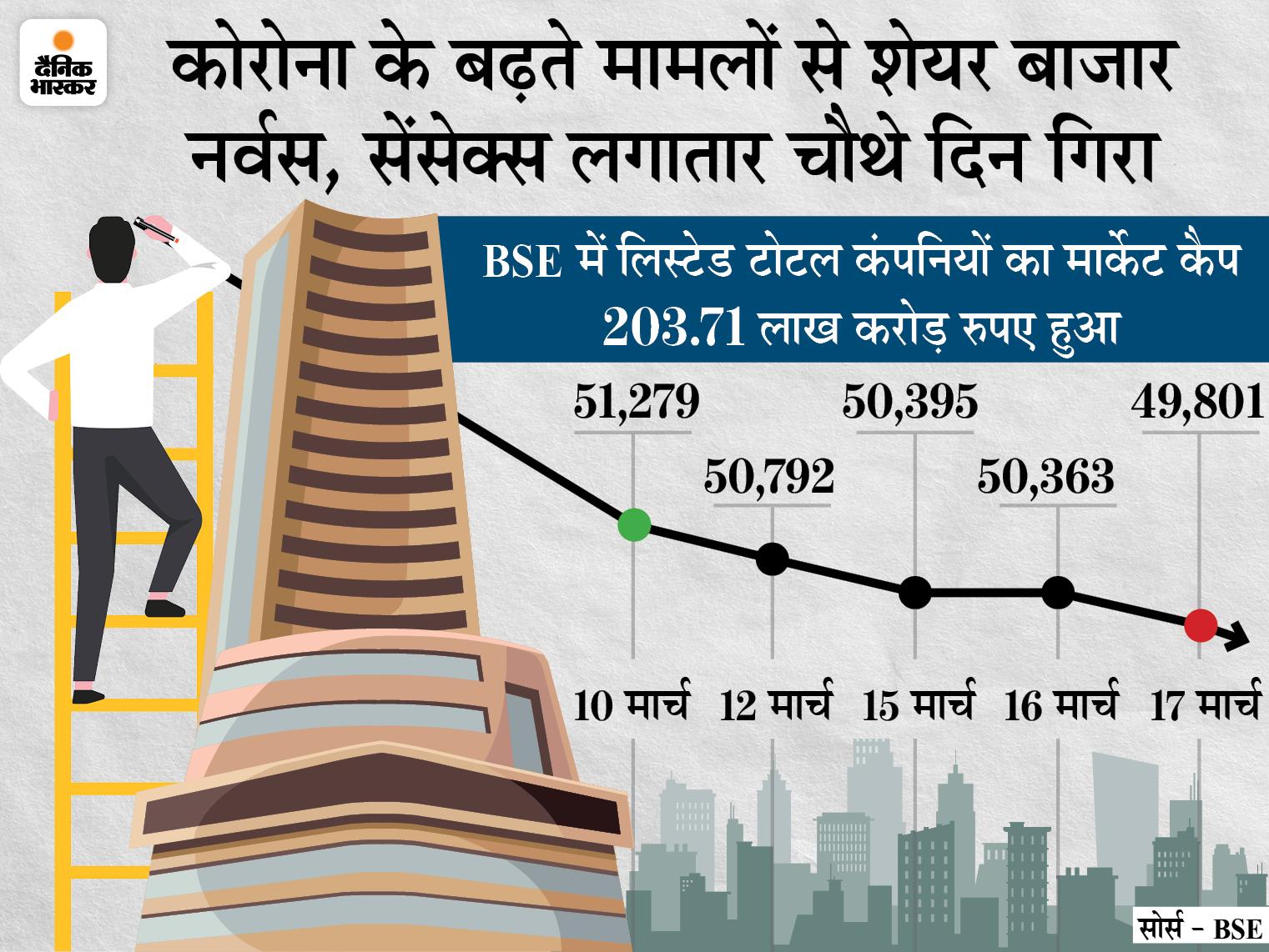 निफ्टी 189 पॉइंट नीचे 14,721 पर बंद; BSE पर 2146 शेयरों में गिरावट रही, मार्केट कैप 3.6 लाख करोड़ रु. घटा|बिजनेस,Business - Dainik Bhaskar