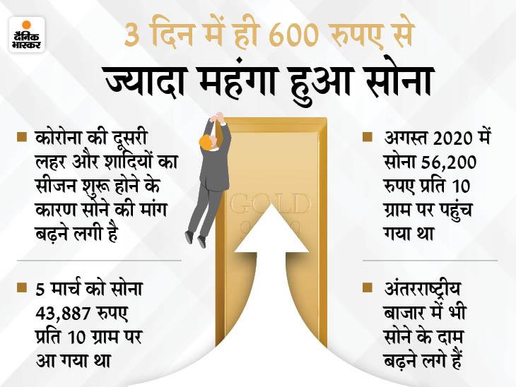 सोना फिर से पहुंच सकता है 50 हजार रु. के पार, अभी खरीदना रहेगा फायदेमंद|बिजनेस,Business - Dainik Bhaskar