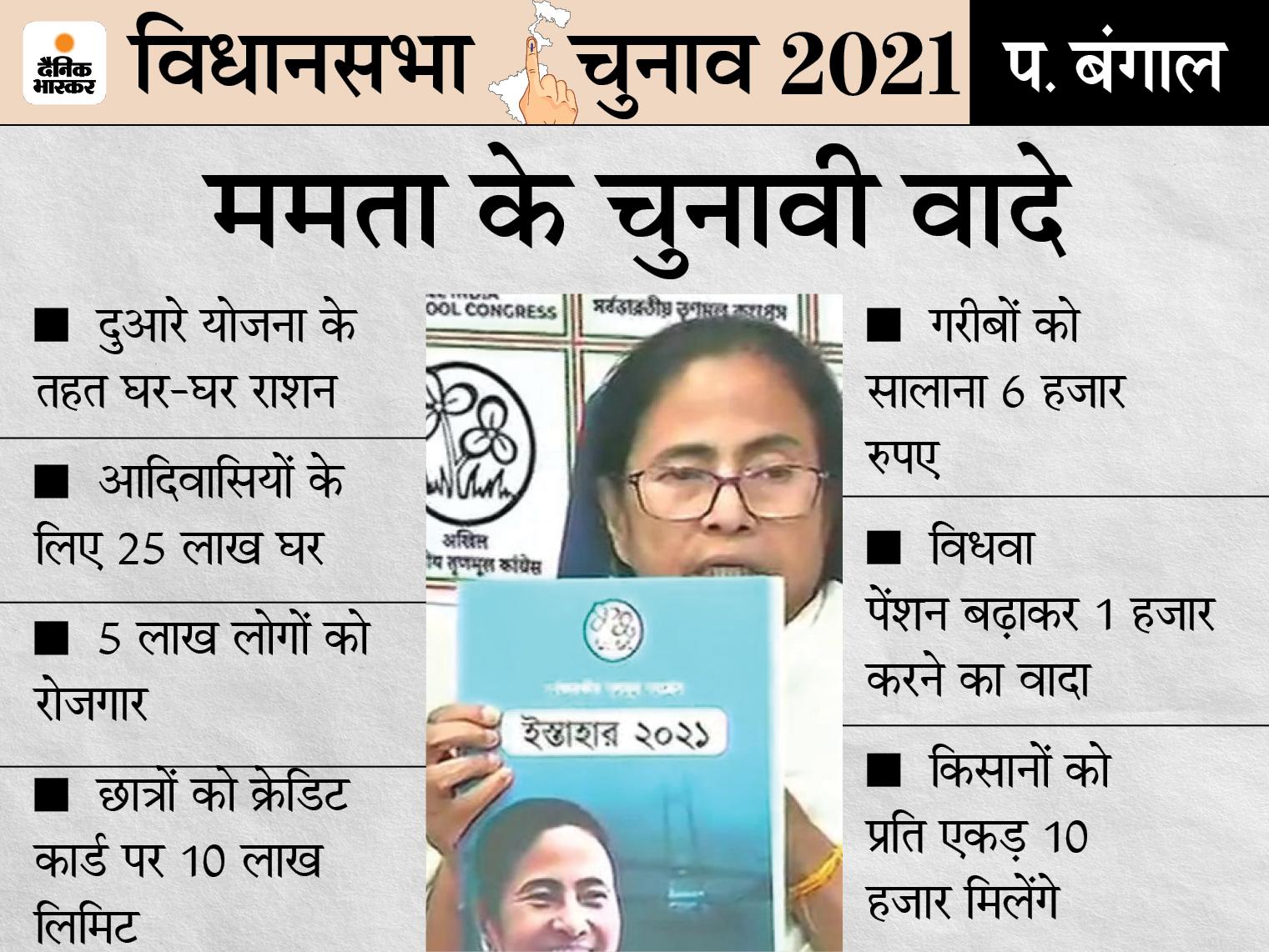 दिल्ली की तर्ज पर घर-घर राशन योजना का ऐलान, गरीबों को 6 हजार रुपए सालाना दिए जाएंगे|देश,National - Dainik Bhaskar
