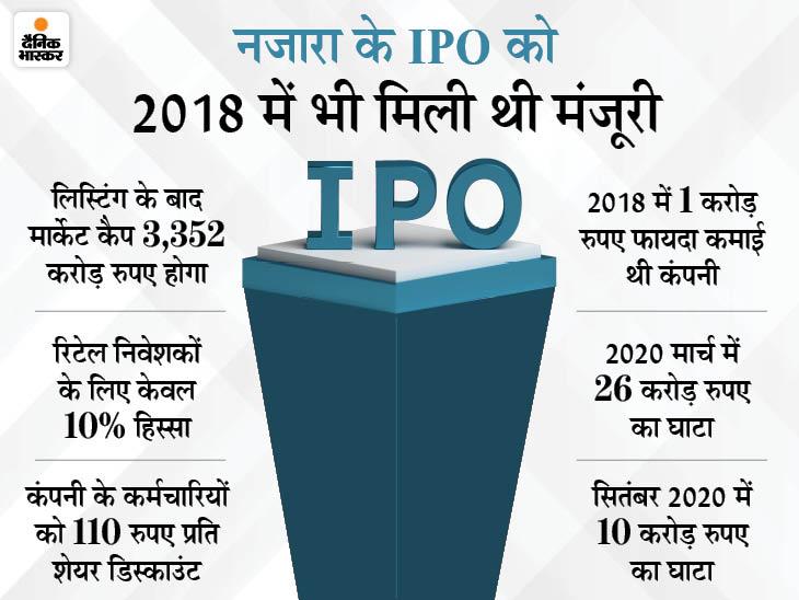 रिटेल निवेशक आईपीओ पर टूटे, इनका हिस्सा 17 गुना भरा, आमदनी बढ़ी पर घाटे में कंपनी|बिजनेस,Business - Dainik Bhaskar