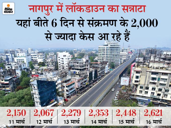 महाराष्ट्र में इस साल पहली बार एक दिन में 23 हजार से ज्यादा मरीज मिले, नागपुर में 3370 नए केस|देश,National - Dainik Bhaskar