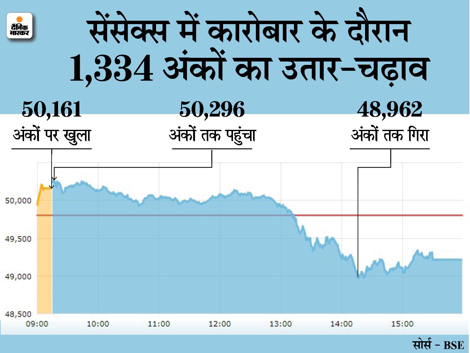 सेंसेक्स 585 पॉइंट गिरकर 49,216 पर बंद; निफ्टी भी 163 अंक गिरा, रिलायंस और TCS के शेयर 2-2% फिसले|बिजनेस,Business - Dainik Bhaskar