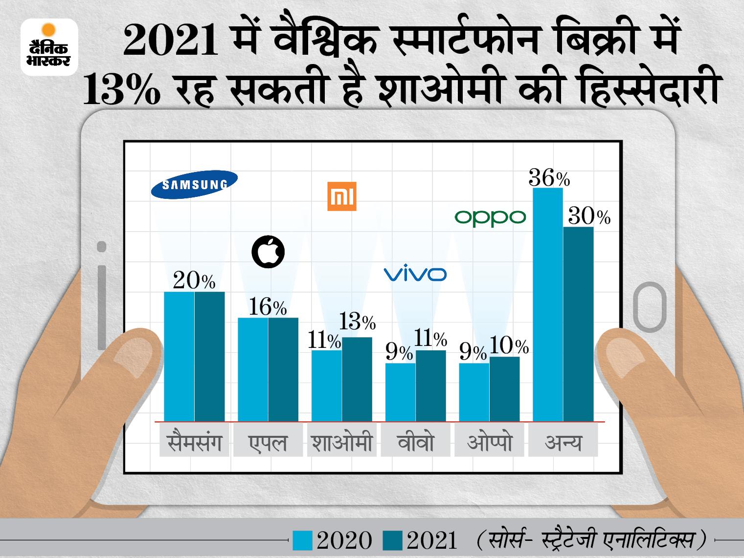 इस साल तीसरा सबसे बड़ा स्मार्टफोन विक्रेता बना जाएगा शाओमी, टॉप पर रहेगी सैमसंग|टेक & ऑटो,Tech & Auto - Dainik Bhaskar
