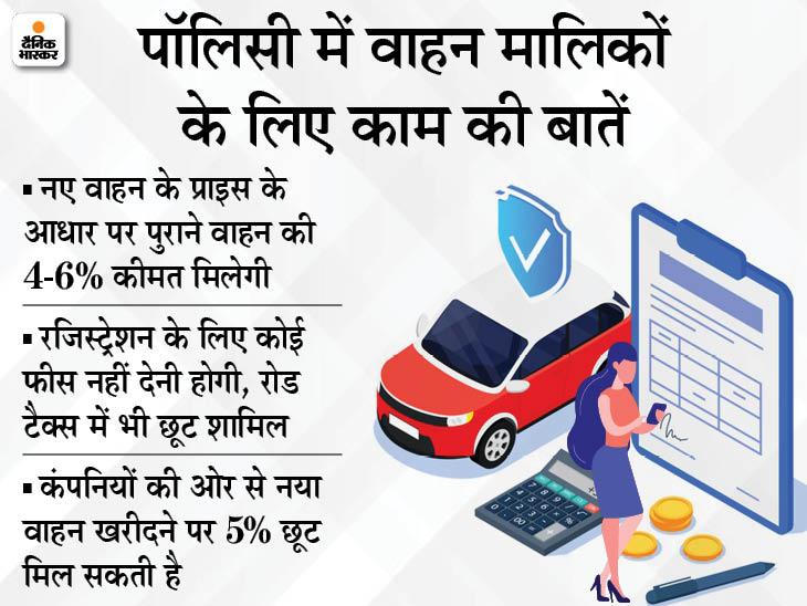 पुराने वाहन को स्क्रैप कर नया खरीदने पर रजिस्ट्रेशन फीस नहीं देनी होगी, रोड टैक्स में 25% की छूट मिलेगी|बिजनेस,Business - Dainik Bhaskar