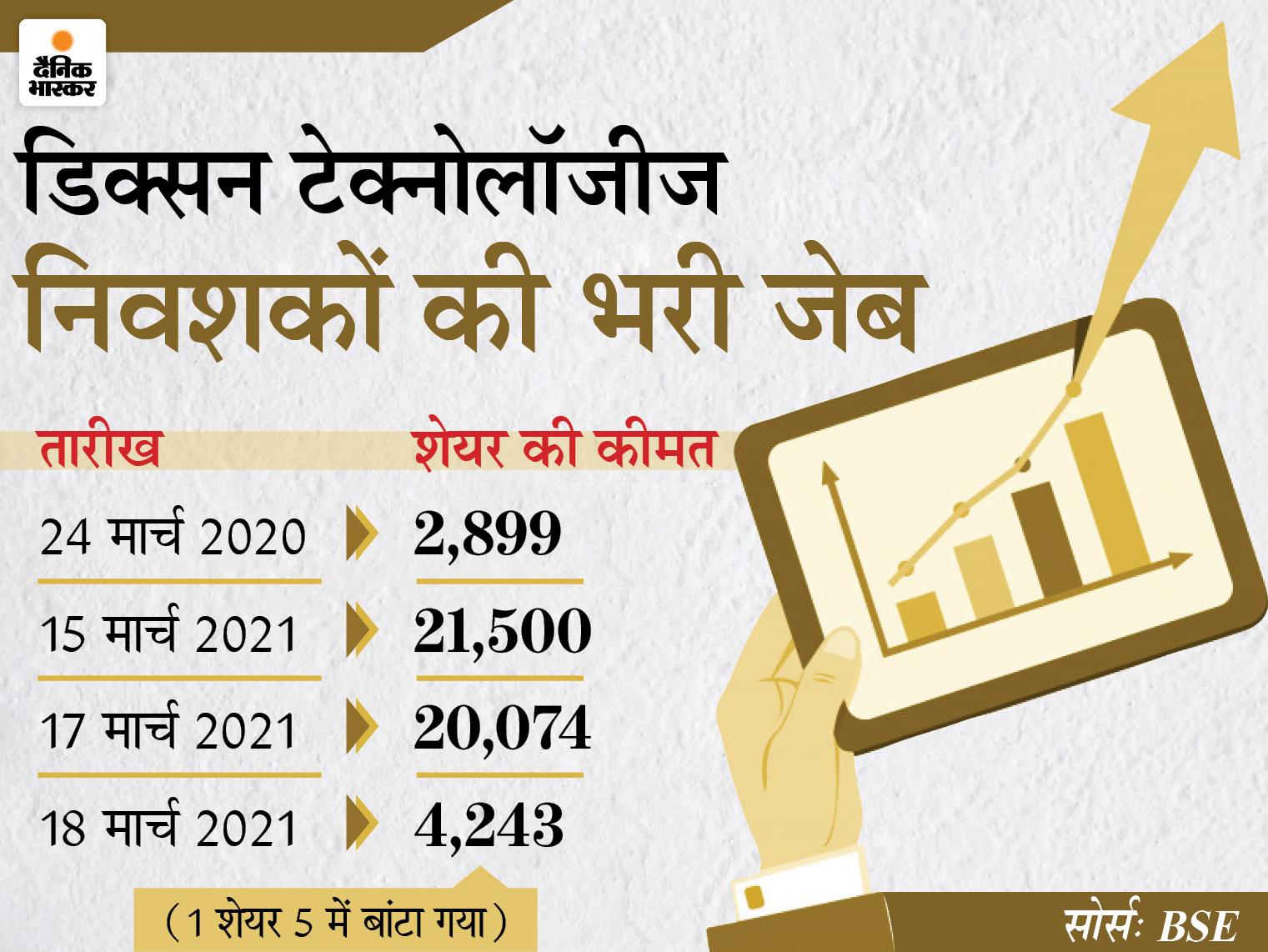 20 हजार का शेयर अब मिल रहा है 4235 रुपए में; गिरते बाजार में करीब 6% चढ़ा, जानिए आगे कैसी होगी चाल बिजनेस,Business - Dainik Bhaskar