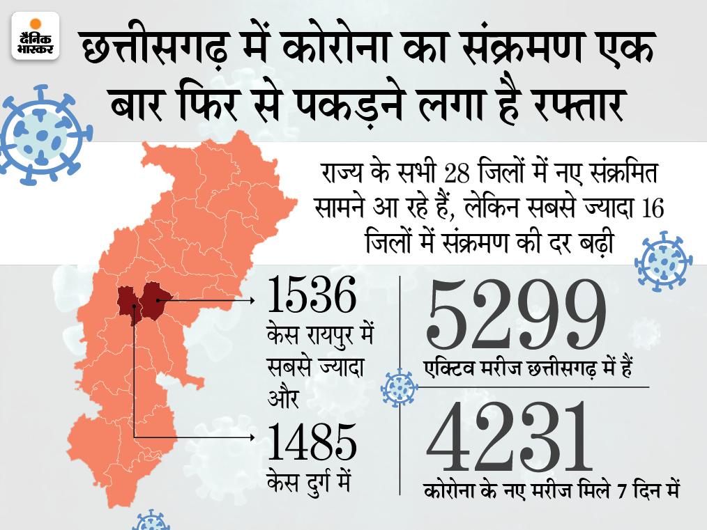 मैत्रीबाग सहित दुर्ग जिले के सभी सार्वजनिक पार्क आज से बंद, 8 दिन में मिले 1206 कोरोना पॉजिटिव; जिला अस्पताल में कोविड वार्ड तैयारी के निर्देश|छत्तीसगढ़,Chhattisgarh - Dainik Bhaskar