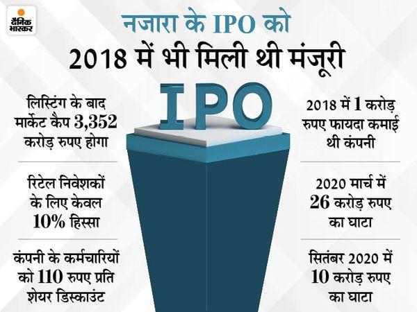 दूसरे दिन आईपीओ में रिटेल निवेशकों का हिस्सा 44.47 गुना भरा, दो सालों से घाटे में रही है कंपनी|बिजनेस,Business - Dainik Bhaskar