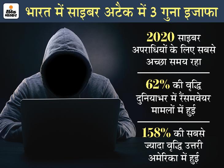 2020 साइबर अपराधियों के लिए सबसे शानदार साल रहा, क्रिप्टोजैकिंग ने 8.19 करोड़ हिट्स के साथ नया रिकॉर्ड बनाया|टेक & ऑटो,Tech & Auto - Dainik Bhaskar