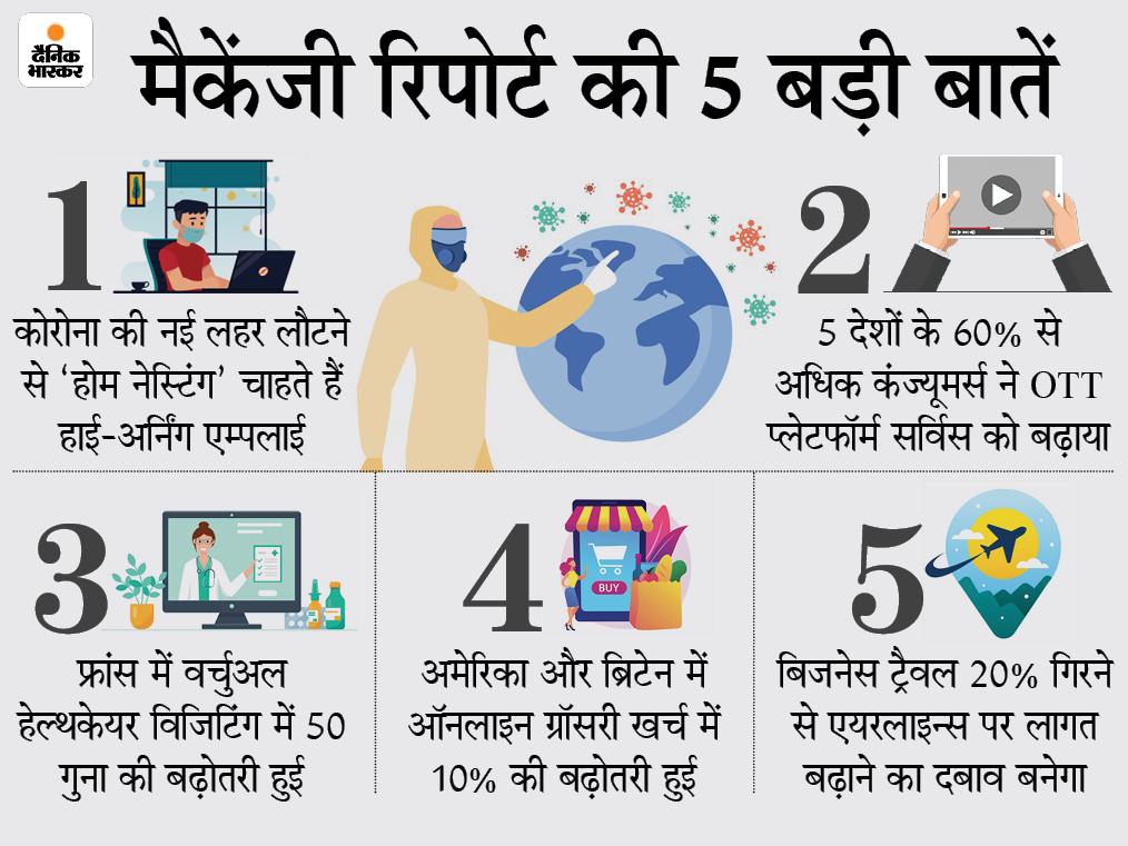 ज्यादा कमाने वाले एम्पलाई फुल टाइम ऑफिस नहीं जाना चाहते, कोविड की नई लहर से ऑनलाइन ग्रॉसरी बढ़ेगी|टेक & ऑटो,Tech & Auto - Dainik Bhaskar