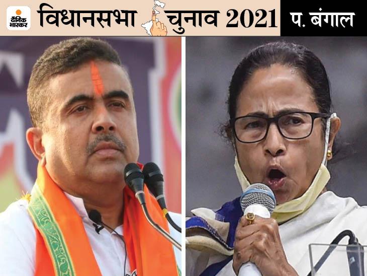 शुभेंदु बोले- घुसपैठियों की मदद से उम्मीदवारों को डरा रही TMC; ममता बोलीं- हम मोदी का चेहरा नहीं देखना चाहते|देश,National - Dainik Bhaskar