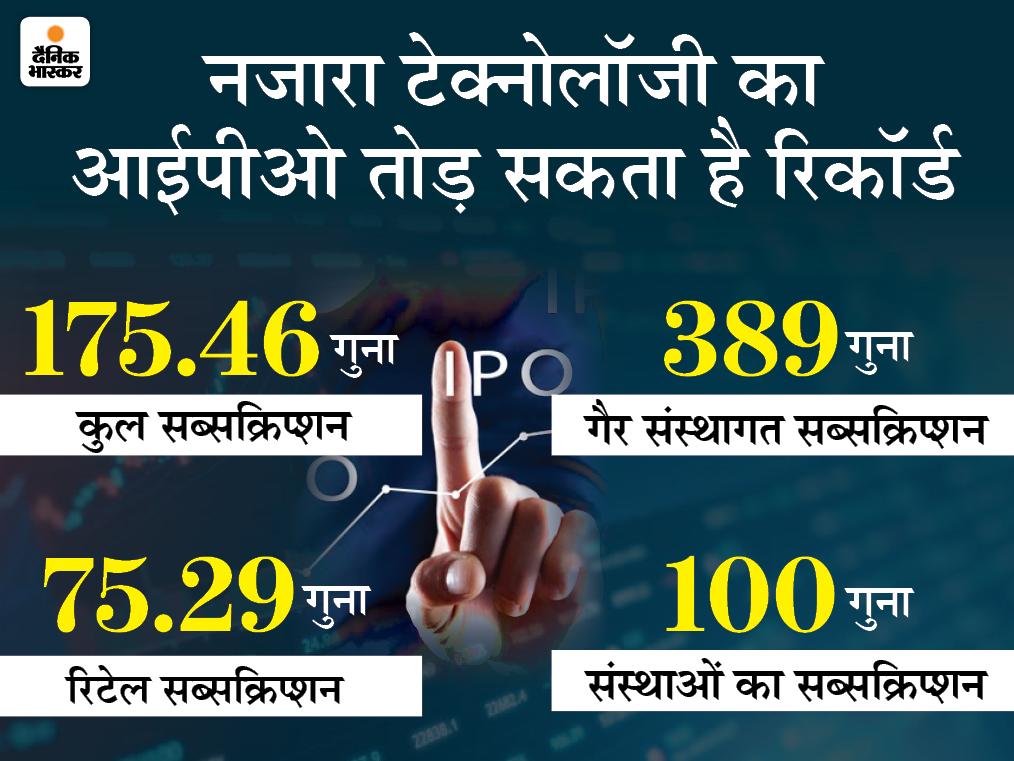 रिटेल निवेशकों ने जमकर लगाया पैसा, सूर्योदय स्माल फाइनेंस का आईपीओ महज 2.33 गुना भरा|बिजनेस,Business - Dainik Bhaskar
