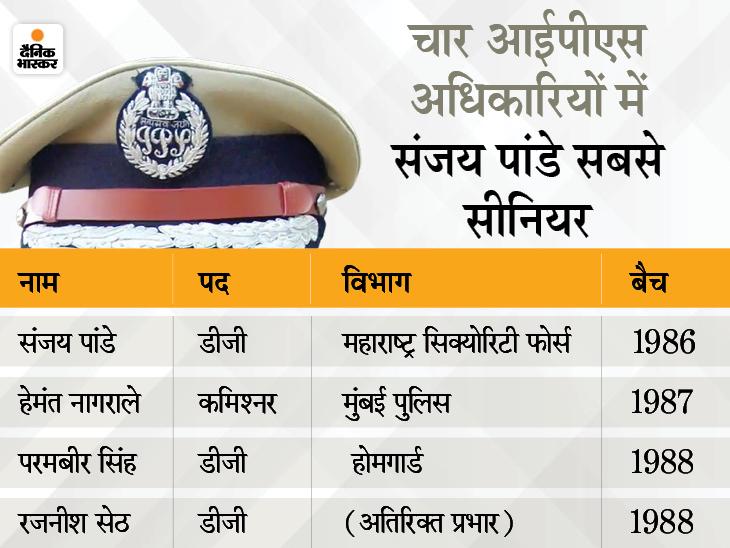 महाराष्ट्र सरकार की बेरुखी से हताश IPS संजय पांडे ने कहा- छुट्टी पर जा रहा हूं, शायद ही कभी पुलिस फोर्स मेंलौटूं|देश,National - Dainik Bhaskar