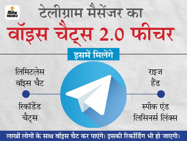 टेलीग्राम मैसेंजर ने वॉइस चैट्स 2.0 लॉन्च किया, अब लाखों लोगों से चैट कर पाएंगे|टेक & ऑटो,Tech & Auto - Dainik Bhaskar