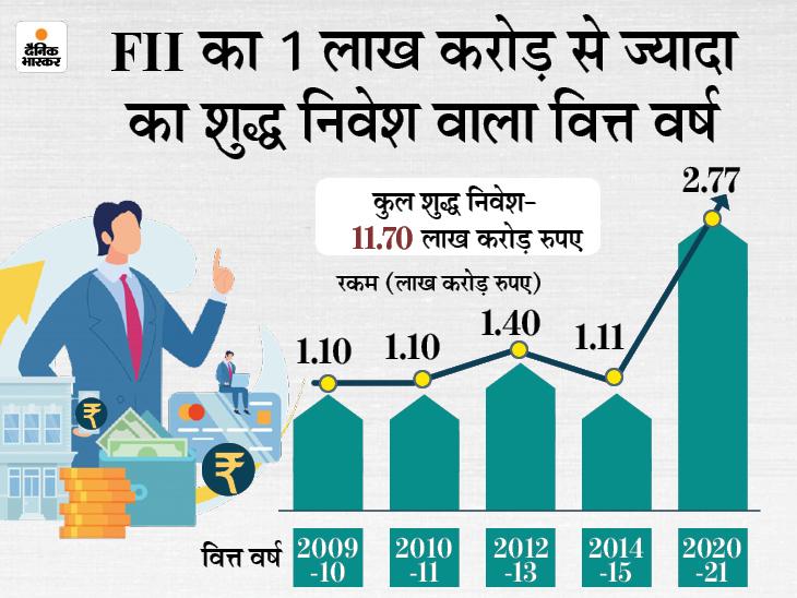 शेयरों में निवेश का नया रिकॉर्ड, बाजार में आए 2.77 लाख करोड़, FDI सीमा बढ़ने से बीमा में 3 गुना इन्वेस्टमेंट|बिजनेस,Business - Dainik Bhaskar