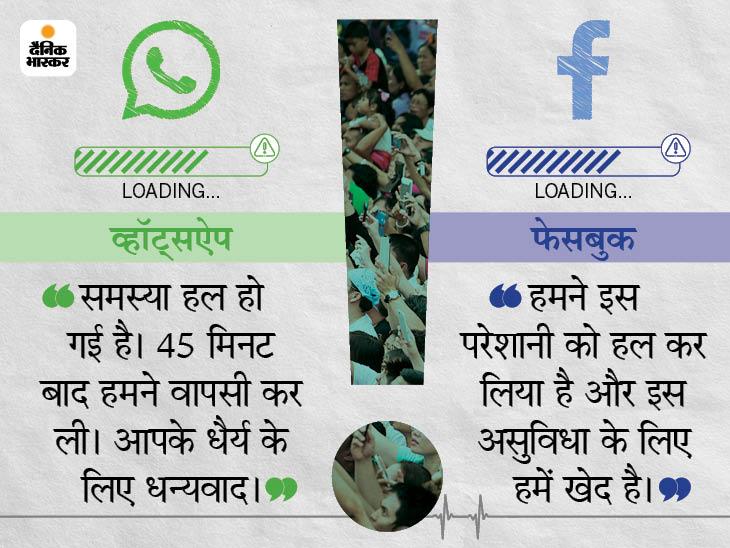 पूरी दुनिया में 42 मिनट तक ठप रहे वॉट्सऐप, इंस्टाग्राम और फेसबुक; मैसेज और वीडियो नहीं भेज सके यूजर्स|देश,National - Dainik Bhaskar