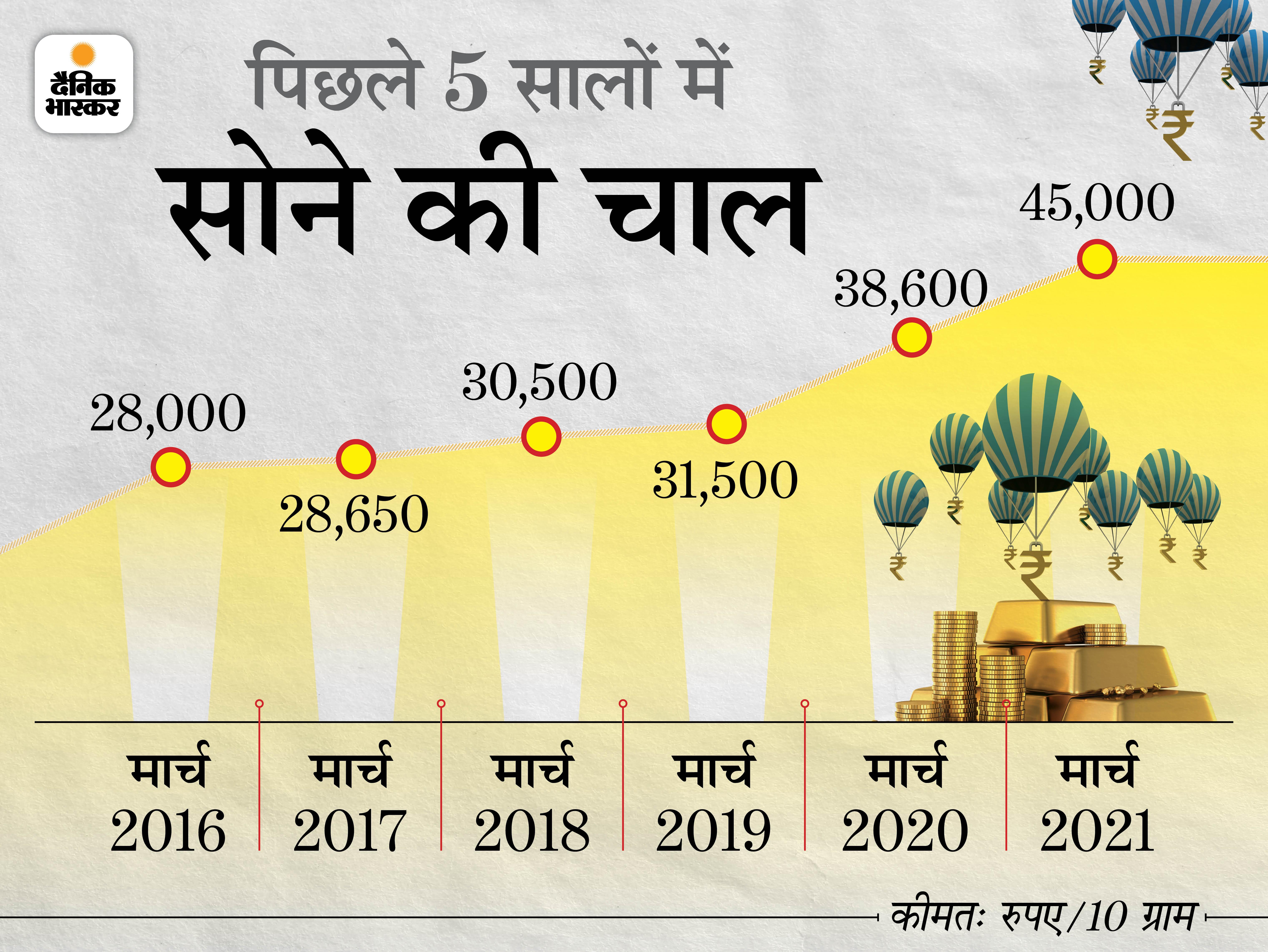 बीते 1 साल में सोने ने दिया 17% का रिटर्न, 55 साल में भाव 63 रुपए से 45 हजार रुपए पहुंचा बिजनेस,Business - Dainik Bhaskar