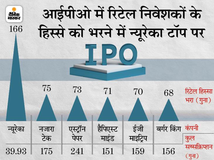 रिटेल निवेशकों का पसंदीदा रहा है न्यूरेका का IPO, महज 100 करोड़ का था यह इश्यू|बिजनेस,Business - Dainik Bhaskar