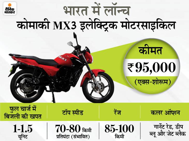 कोमाकी MX3 ई-बाइक लॉन्च:1.5 यूनिट बिजली की खपत में 100 किमी तक चलेगी ये इलेक्ट्रिक बाइक; जानिए कीमत-फीचर्स