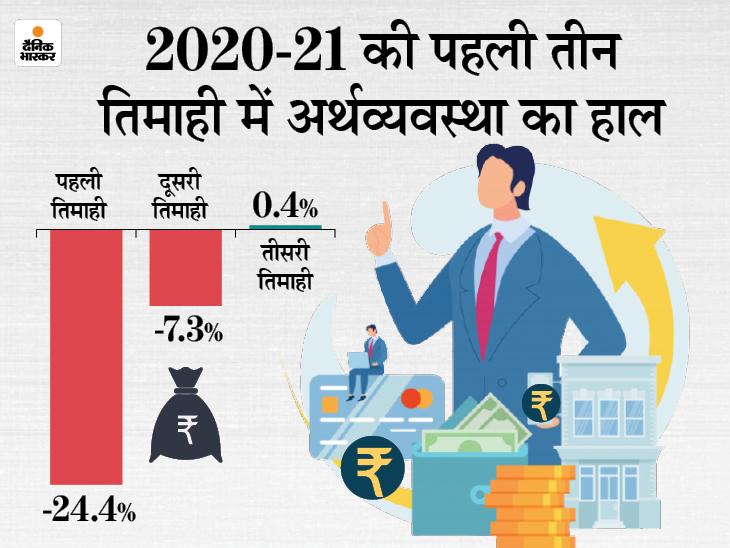 कोरोना के कारण 24.4% तक लुढ़की देश की जीडीपी, अगले साल 13% तक की ग्रोथ का अनुमान|बिजनेस,Business - Dainik Bhaskar