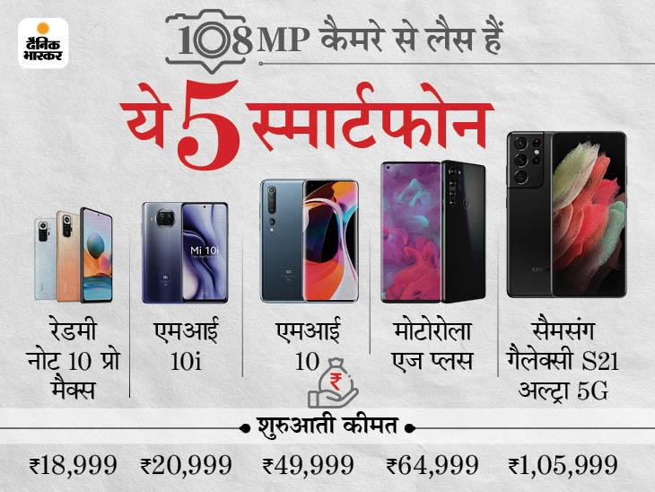 इन पांच फोन में मिलता है 108 मेगापिक्सल का दमदार कैमरा, 19 हजार से लाख रुपए तक है कीमत|टेक & ऑटो,Tech & Auto - Dainik Bhaskar