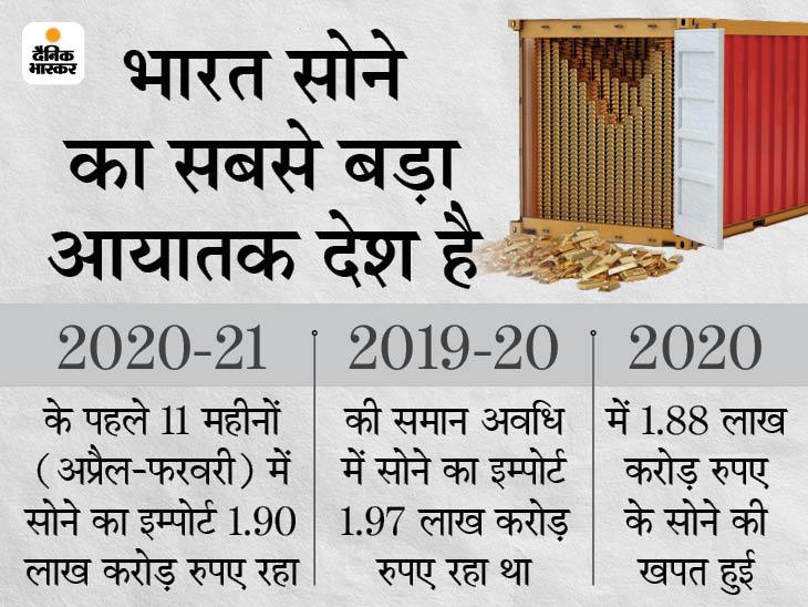 सोने के आयात में 3.3% की कमी, लेकिन इससे दाम गिरने की संभावनाएं कम बिजनेस,Business - Dainik Bhaskar