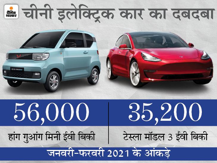 बीते 2 महीने में टेस्ला मॉडल 3 से 20800 यूनिट ज्यादा बिकी हांग गुआंग मिनी ईवी, इस वजह से बढ़ी इसकी डिमांड टेक & ऑटो,Tech & Auto - Dainik Bhaskar
