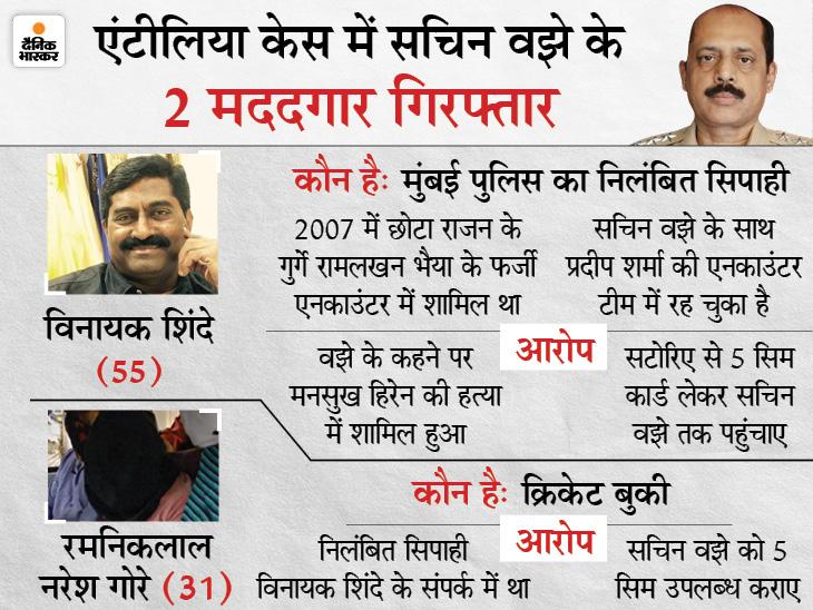 ATS को शक- सचिन वझे ने विस्फोटक की साजिश में मनसुख को शामिल किया था, राज खुलने के डर से उसकी हत्या करवा दी|महाराष्ट्र,Maharashtra - Dainik Bhaskar