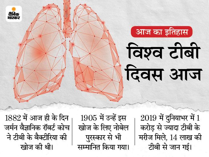 139 साल पहले टीबी के बैक्टीरिया की खोज हुई, आज भी इसके सबसे ज्यादा मरीज भारत में मिलते हैं|देश,National - Dainik Bhaskar