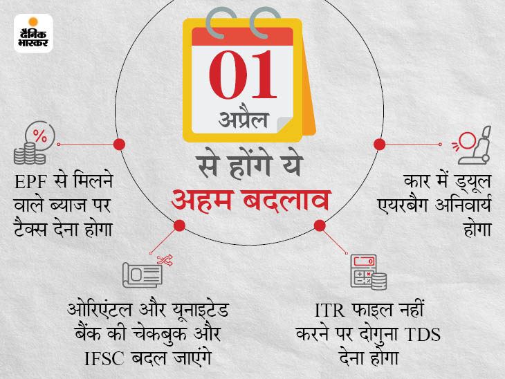 1 अप्रैल से PF पर टैक्स और बैंकिंग सहित 10 नियम बदल जाएंगे, इनका आप पर सीधा असर होगा|बिजनेस,Business - Dainik Bhaskar