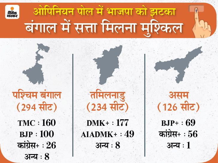 बंगाल में TMC और केरल में LDF की सत्ता सुरक्षित, तमिलनाडु में DMK की वापसी, असम में BJP को कड़ी टक्कर मिलेगी|देश,National - Dainik Bhaskar