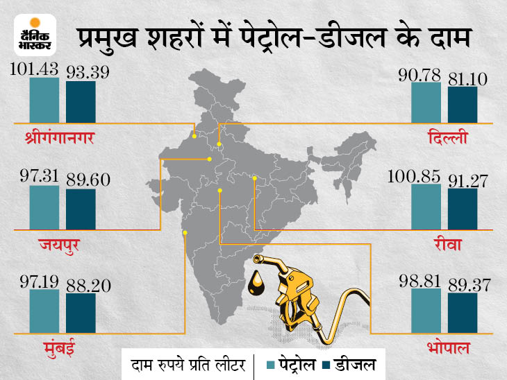 बंगाल चुनाव से ठीक पहले सस्ता होने लगा तेल; आने वाले दिनों में और गिर सकते हैं दाम|बिजनेस,Business - Dainik Bhaskar