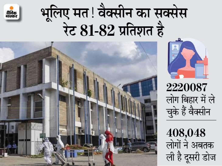 पटना में दूसरा डोज लेने के करीब एक महीने बाद 3 डॉक्टर पॉजिटिव; स्वास्थ्य विभाग की दलील- हमने नहीं कहा कि वैक्सीन के बाद कोरोना नहीं होगा बिहार,Bihar - Dainik Bhaskar