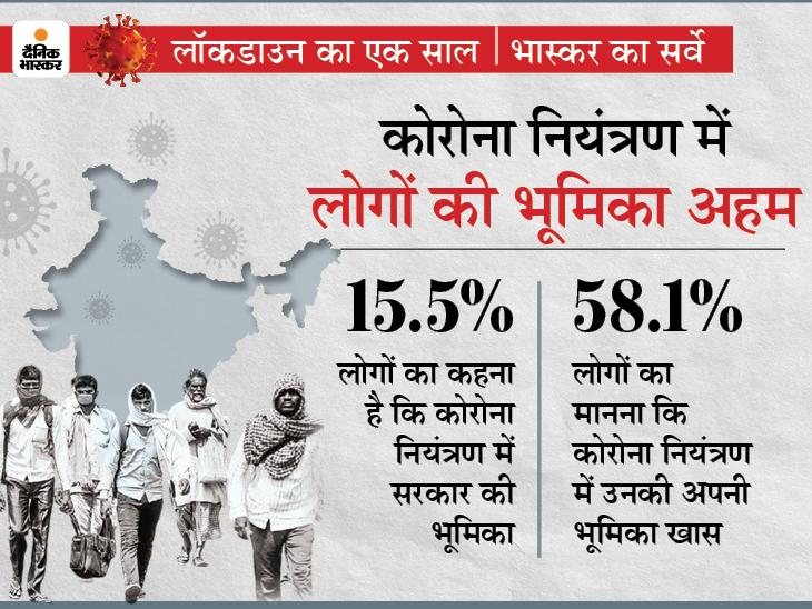 कोरोनाकाल के सबसे खास सर्वे में 58% लोग बोले- कोरोना से खुद ही लड़ना होगा; 59% करना चाहते हैं अपना काम-धंधा देश,National - Dainik Bhaskar
