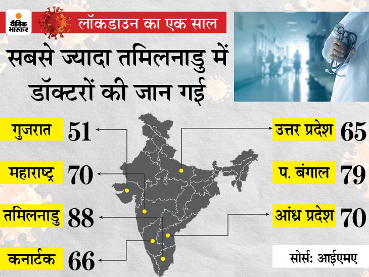 कोरोना से हमारी जान बचाने में 741 डॉक्टरों ने अपनी कुर्बानी दी, इनमें 44 महिला चिकित्सक भी, एक लाख से ज्यादा पुलिसवाले भी हुए पॉजिटिव देश,National - Dainik Bhaskar