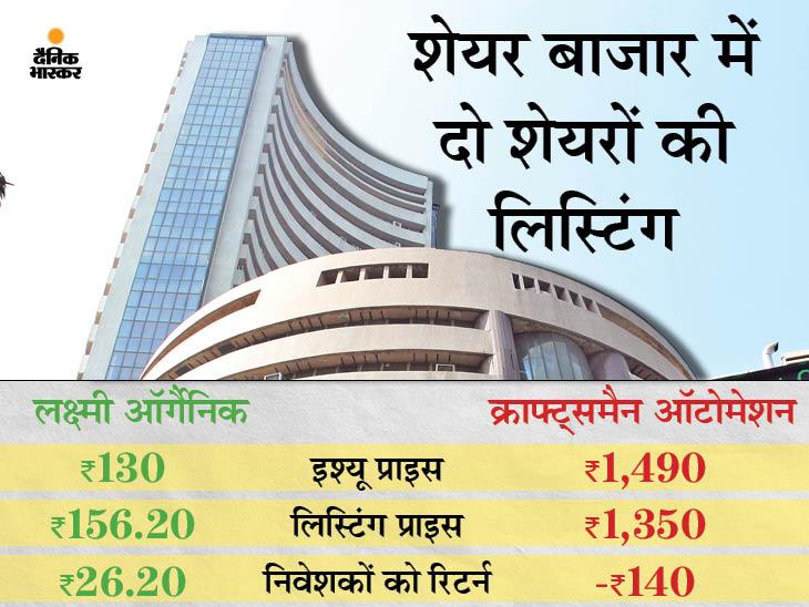 बाजार में जारी गिरावट के बीच लक्ष्मी ऑर्गैनिक का शेयर 20% के प्रीमियम पर लिस्ट, लेकिन क्राफ्ट्समैन ऑटोमेशन ने निवेशकों को किया निराश|बिजनेस,Business - Dainik Bhaskar