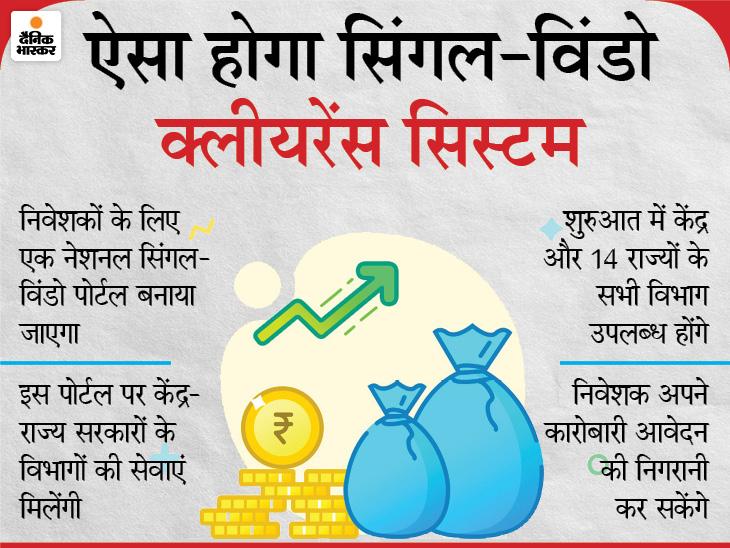 निवेशकों के लिए बनेगा सिंगल-विंडो क्लीयरेंस सिस्टम, दफ्तरों के चक्कर काटने से मिलेगी मुक्ति|बिजनेस,Business - Dainik Bhaskar