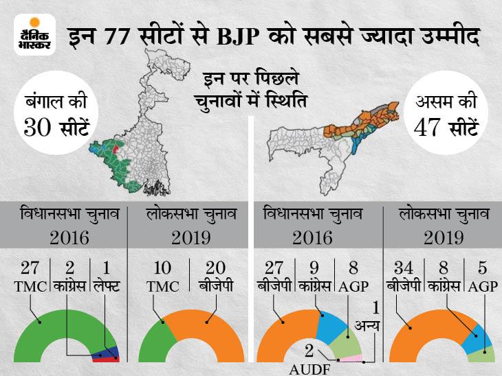 बंगाल में 79%, असम में 72% वोटिंग; ममता ने कहा- बांग्लादेश में PM का बंगाल पर भाषण देना आचार संहिता का उल्लंघन|देश,National - Dainik Bhaskar