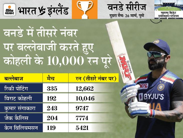 सबसे अधिक स्ट्राइक रेट से 75+ की पारी खेलने वाले भारतीय बने; कुलदीप बने सबसे ज्यादा छक्के खाने वाले भारतीय गेंदबाज|क्रिकेट,Cricket - Dainik Bhaskar