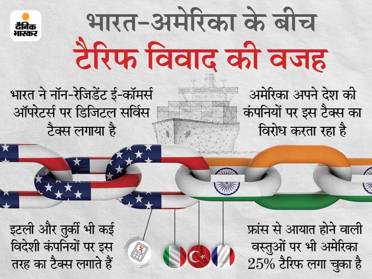 अमेरिका ने बासमती चावल समेत भारत से आयात होने वाले 40 से ज्यादा उत्पादों पर 25% अतिरिक्त टैरिफ लगाया|बिजनेस,Business - Dainik Bhaskar