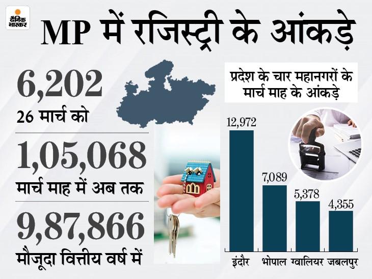 प्रदेश में 30 अप्रैल तक मौजूदा गाइडलाइन पर ही रजिस्ट्रियां होती रहेंगी, सरकार ने नहीं किया कोई बदलाव|मध्य प्रदेश,Madhya Pradesh - Dainik Bhaskar