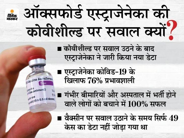 अपनी वैक्सीन से करोड़ों कमा रही हैं मॉडेर्ना और फाइजर; वैक्सीन से कोई कमाई नहीं कर रही एस्ट्राजेनेका, फिर भी विवादों में क्यों? DB ओरिजिनल,DB Original - Dainik Bhaskar