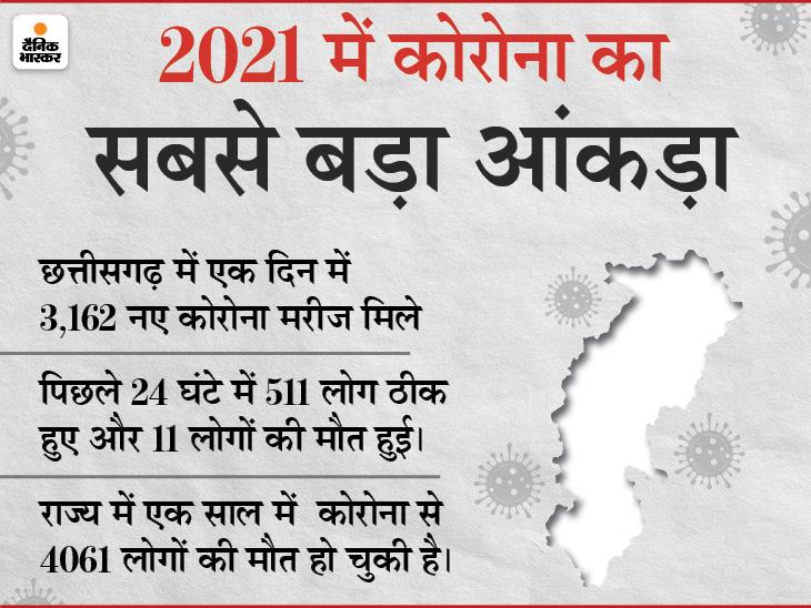 मुख्यमंत्री बोले- जान है तो जहान है, सुरक्षित रहेंगे तो अगली होली खेल लेंगे; 1 साल पहले PM ने भी यही कहा था, राज्य में एक साथ 3162 नए मरीज मिले|रायपुर,Raipur - Dainik Bhaskar
