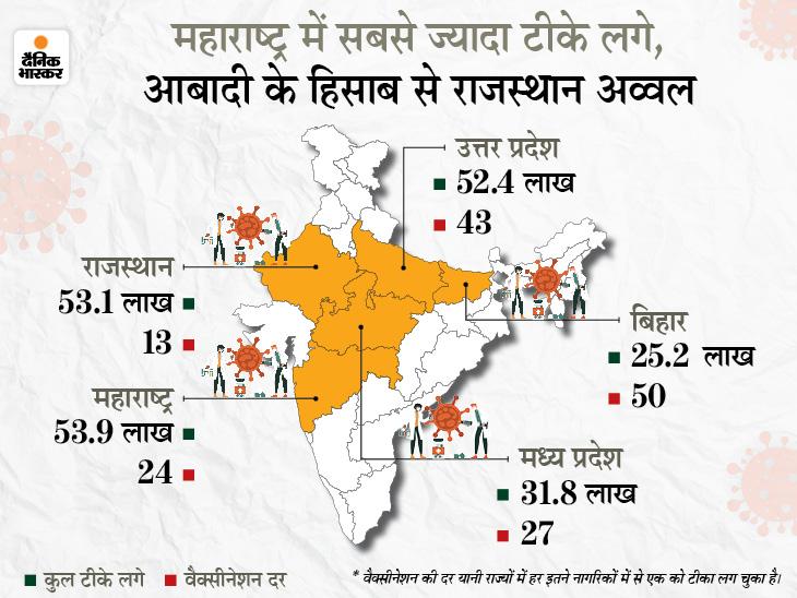 प्रदेश में हर 13वें व्यक्ति को वैक्सीन लग चुकी; टीकाकरण की दर बिहार से 4 गुना, UP से 3 गुना और MP से दोगुना ज्यादा|जयपुर,Jaipur - Dainik Bhaskar